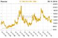 Pšenice cena komodity.png