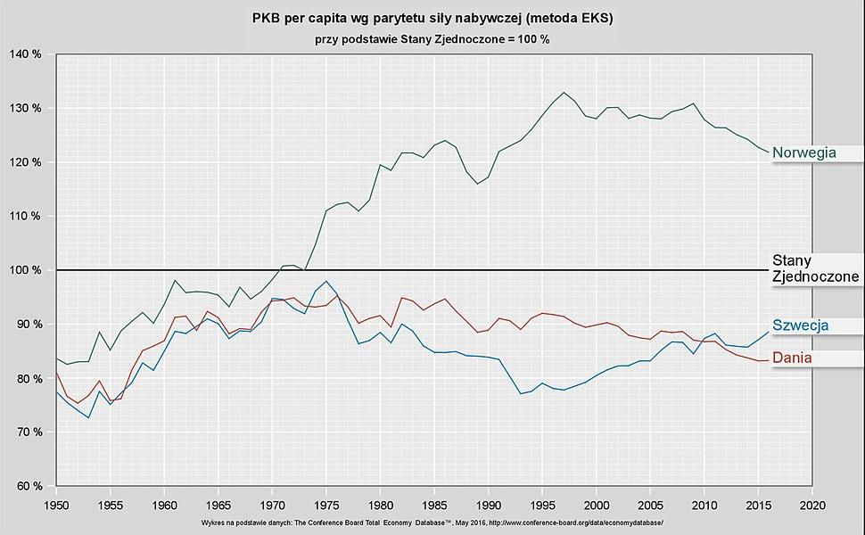 PKB per capita wg parytetu sily nabywczej panstw skandynawskich przy podstawie Stany Zjednoczone = 100 %
