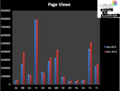 Page Views of Indian Language Wikipedias in September 2012 & March 2013.png