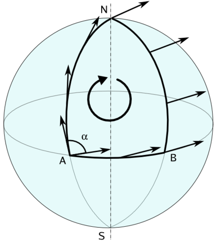Pendulo De Foucault Wikiwand