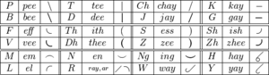 Pitman shorthand - Image: Pitman Consonants