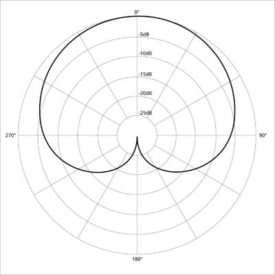 diagrama polar con forma de corazón