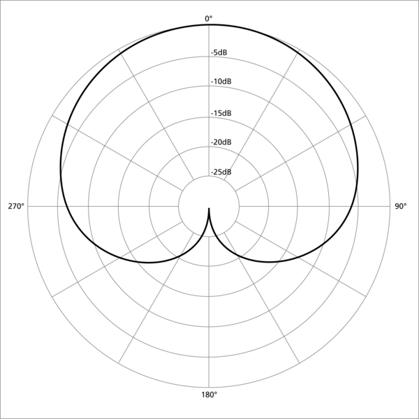 Cardoid Polar Pattern