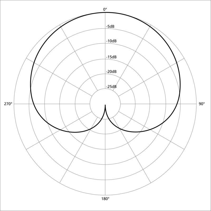 Diagrama polar - Wikiwand