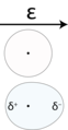 Polarization of an atom induced by an electric field.png