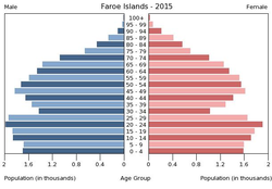 Population pyramid of Faroe Islands 2015.png