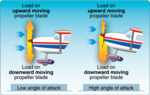 Propeller blade AOA versus pitch.png