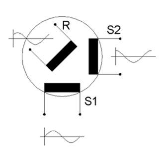 Resolver (electrical) - Concept of rotor excited resolver