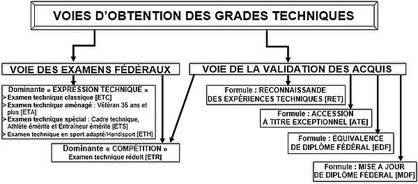 Les voies d'accès à la ceinture noire en France.
