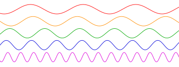 Sinusoidal waves of various frequencies; the bottom waves have higher frequencies than those above.  The horizontal axis represents time.