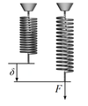 Stiffness of a coil spring.png