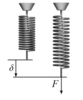 Stiffness Resistance to deformation in response to force