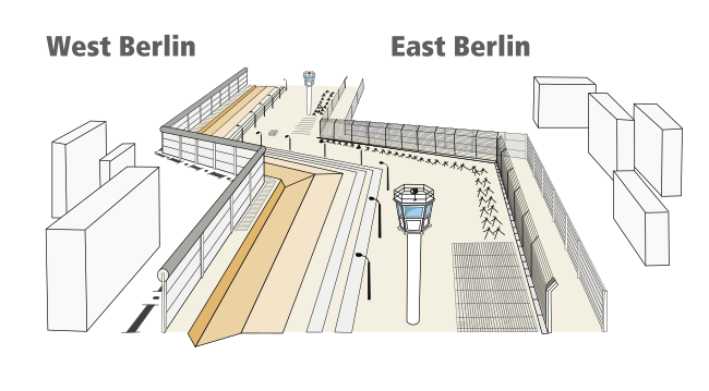Structure of Berlin Wall.svg