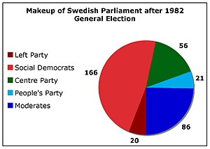 Swedish general election, 1982 - Image: Sweden 1982