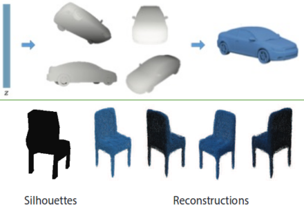 Humans are able to have a very good guess on the underlying 3D shape category/identity/geometry given a silhouette of that shape. Computer vision researchers have been able to build computational models for perception that exhibit a similar behavior and are capable of generating and reconstructing sensible 3D shapes from single or multi-view depth maps or silhouettes Synthesizing 3D Shapes via Modeling Multi-View Depth Maps and Silhouettes With Deep Generative Networks.png