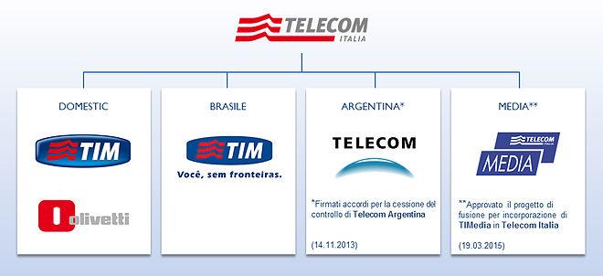 Telecom Italia (TIT)