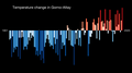 Temperature Bar Chart Asia-Russia-Gorno Altay-1901-2020--2021-07-13.png