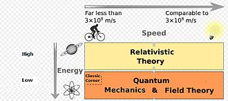 Classical physics - A computer model would use quantum theory and relativistic theory only