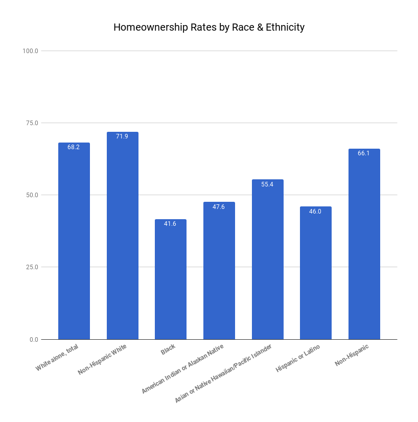 US Homeownership by race 2016