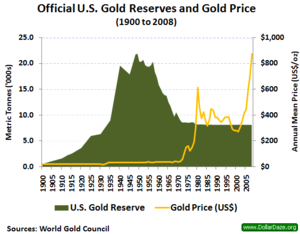 Gold reserve - Official U.S. gold reserve since 1900