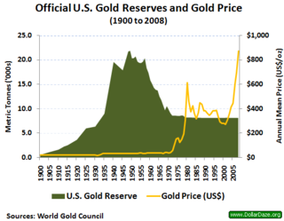 Gold reserve Financial concept