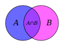 Venn A intersect B.svg