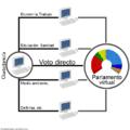 Voto democracia liquida.png