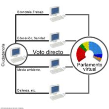 Proceso del voto en el sistema de la democracia líquida