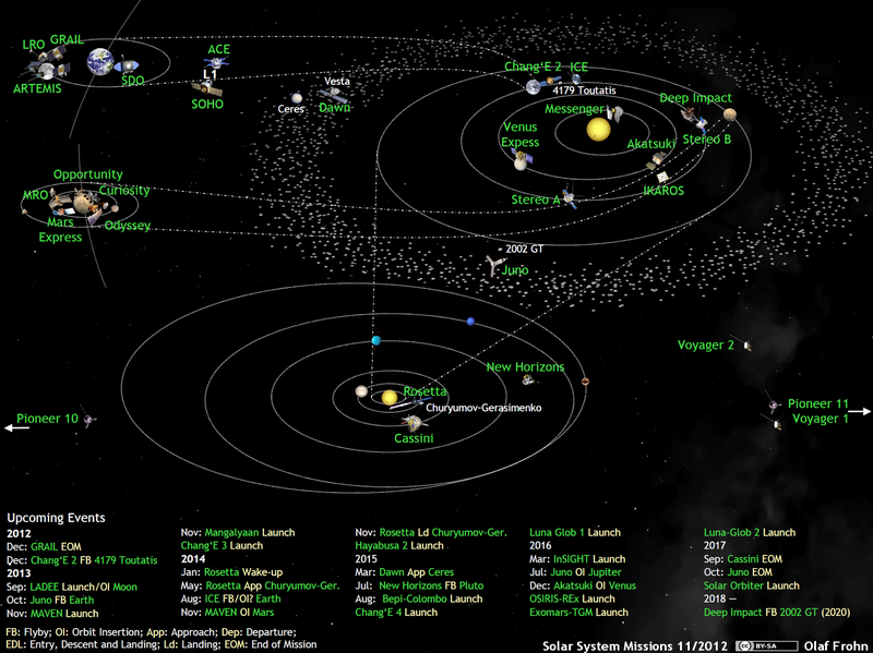 File:What's Up in the Solar System, active space probes 2012-11.png