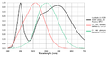 White LED spectrum with photopic and scotopic luminosity functions.png