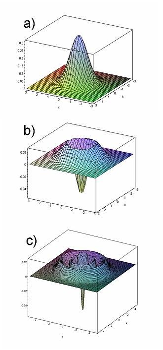 Wigner quasiprobability distribution - Figure 1:  The Wigner quasiprobability distribution for a) the vacuum b) An n = 1 Fock state (e.g. a single photon) c) An n = 5 Fock state.