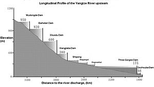 Yangtze longitudinal profile upstream.JPG