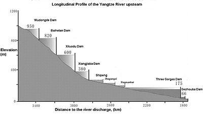 Yangtze longitudinal profile upstream.JPG
