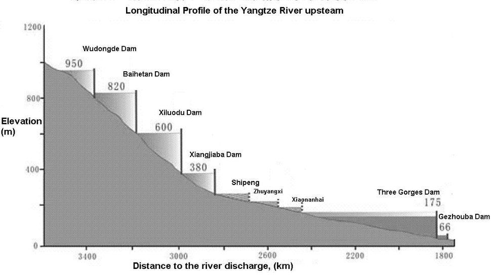 Yangtze longitudinal profile upstream