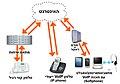 אמצעים שונים לשימוש בטכנולוגיית VoIP.jpg