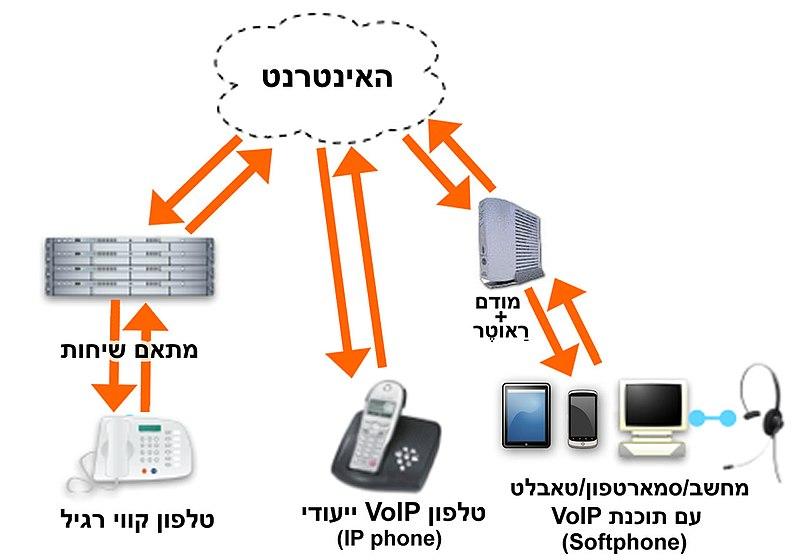 File:אמצעים שונים לשימוש בטכנולוגיית VoIP.jpg