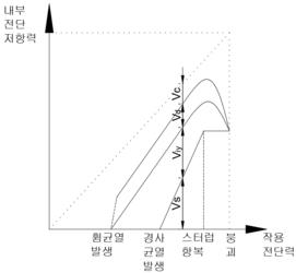 내부전단력 변화.png
