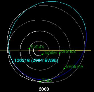 (120216) 2004 EW95 - Image: 2004EW95 orbit