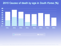 2015, Death by Suicide in South Korea.png