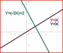 how to know if two vectors are linearly independent