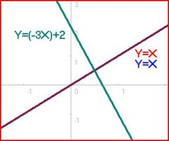 Overdetermined system - Image: 3 equations 4