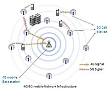 5G mobile network diagram.jpg