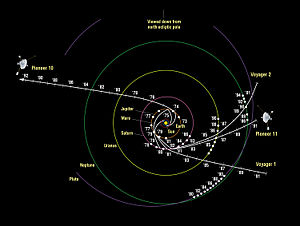 Official NASA map of the Pioneer 10, Pioneer 11, Voyager 1, and Voyager 2 spacecraft's trajectories through the solar system.
