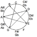 All fifths tuning in the chromatic circle.png