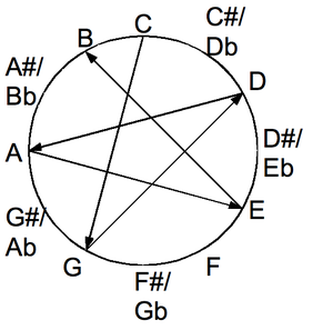 All fifths tuning - The consecutive open-notes of all-fifths tuning are each spaced seven semitones apart on the chromatic circle.