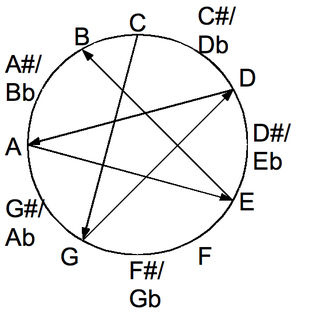 All fifths tuning Guitar tuning