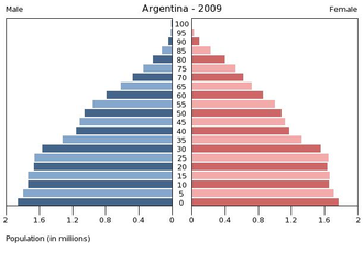 Age stratification - Argentina population pyramid 2009