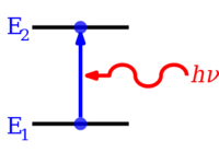 Energy level wikipedia energy level transitionsedit ccuart Image collections