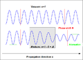 Attenuation and phase shift of electromagnetic wave propagating in medium with complex index of refraction n.png