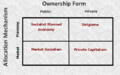 Common Economic Systems Typology (v1).png